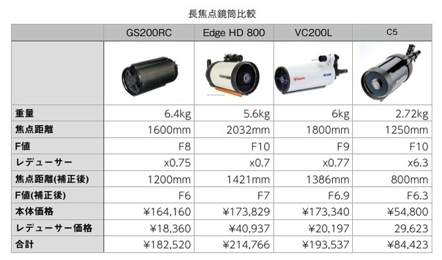 長焦点鏡筒比較.jpg